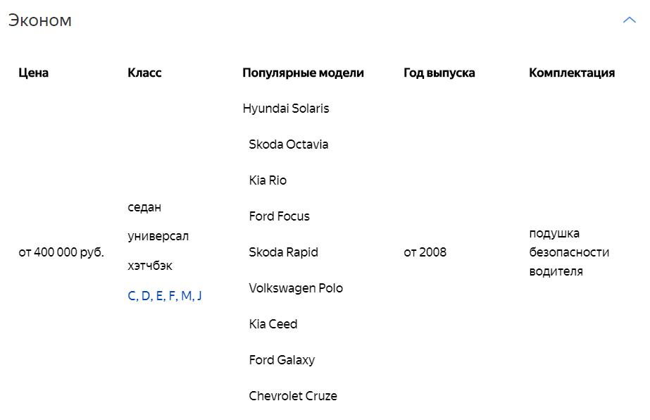 Категории автомобилей в Яндекс Такси